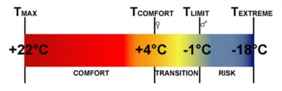 EN13537-Temperature-Label.jpg